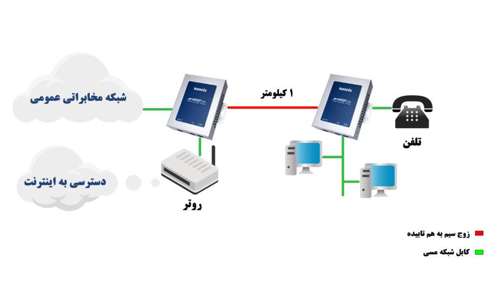 اکستندر اترنت بر روی VDSL