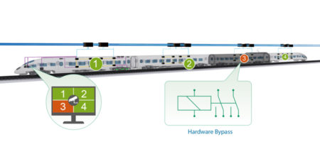 Bypass در پورت های شبکه