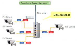 jetnet 3205GP